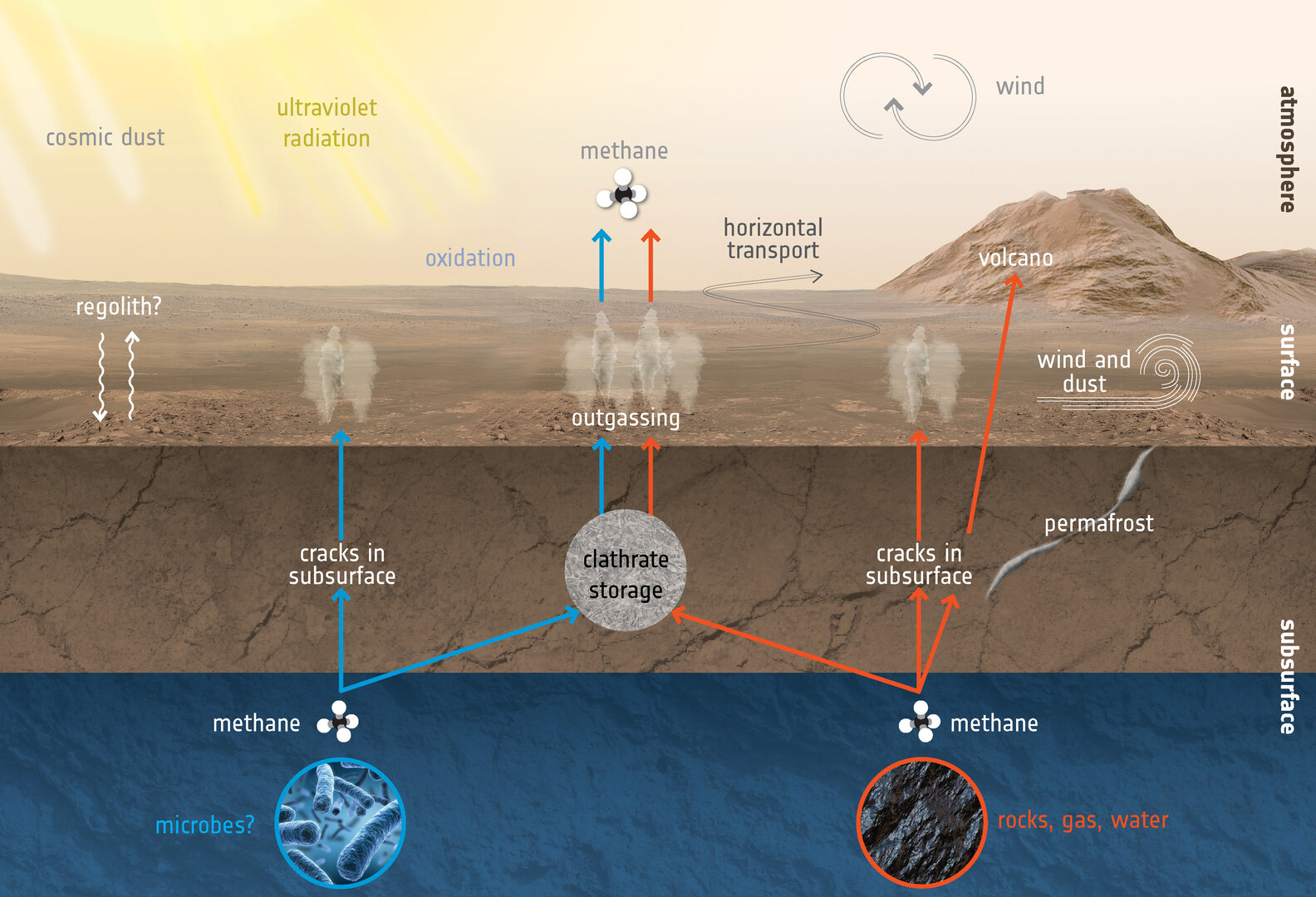 How_to_create_and_destroy_methane_at_Mars_pillars.jpg