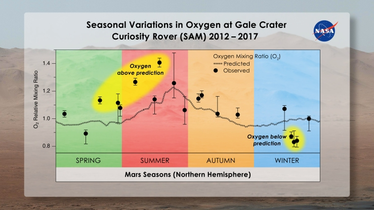 mars_seasonal_oxygen_gale_crater.jpg
