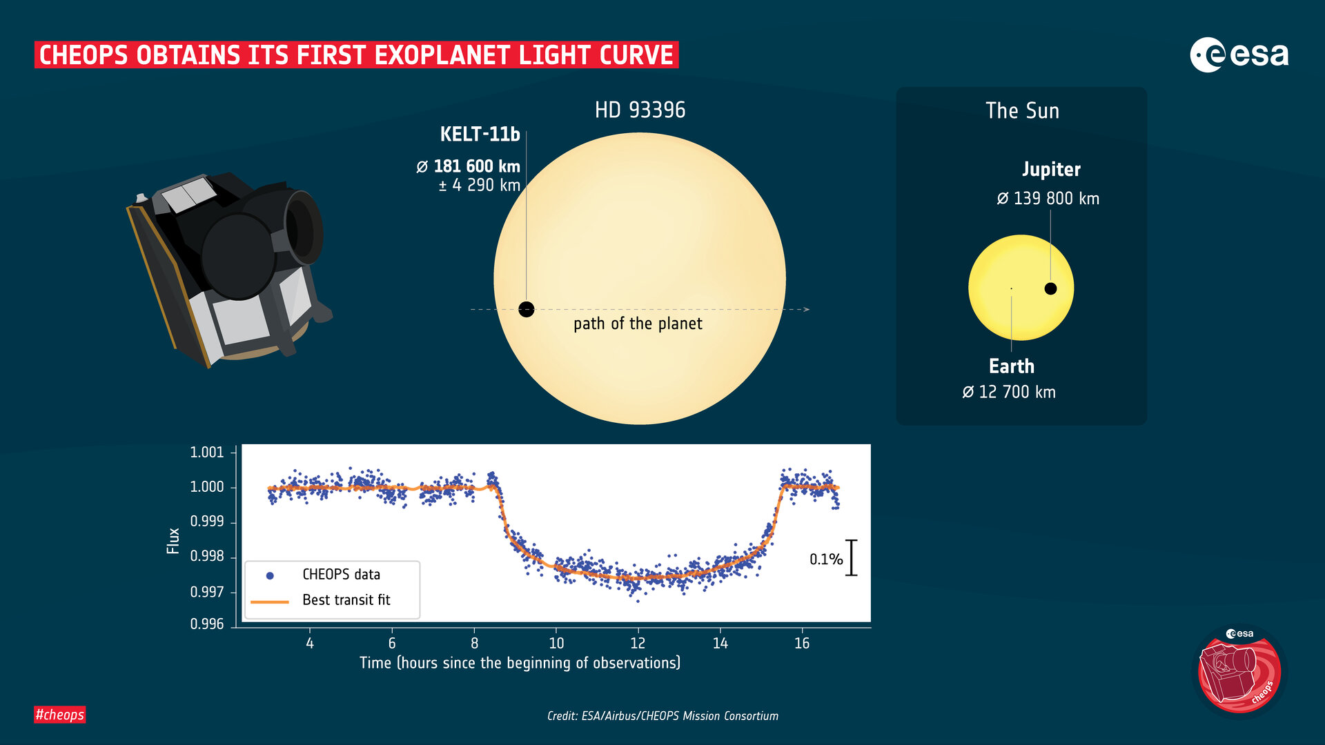 Cheops_obtains_its_first_exoplanet_light_curve_pillars.jpg